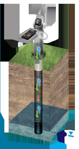 Solinst 104 Sonic Water Level Meter