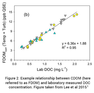relationship between CDOM and laboratory measured DOC