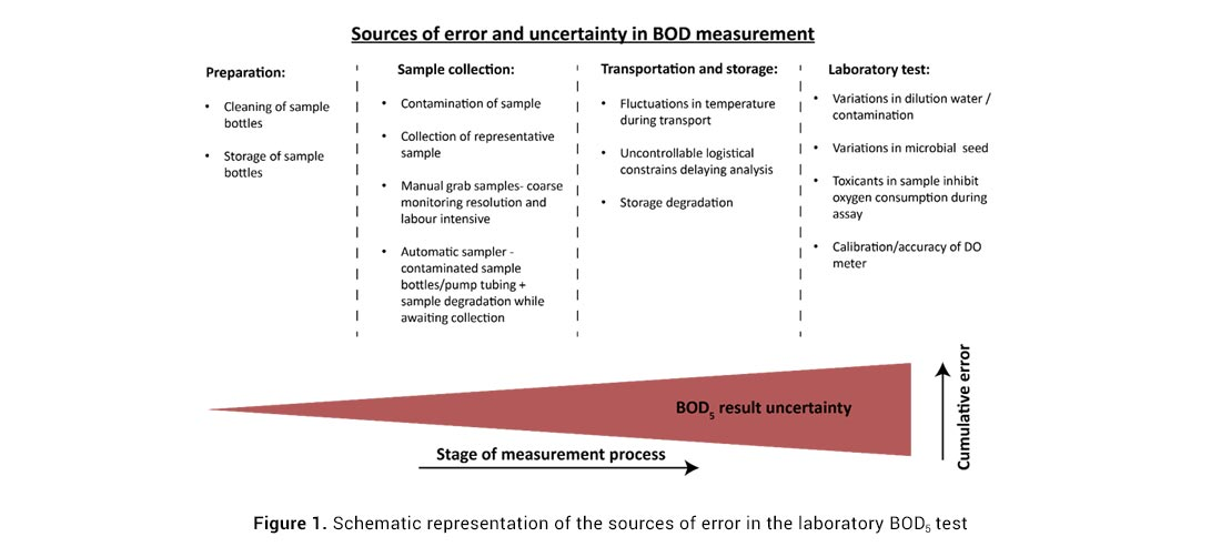 representation of errors in Bod5 test