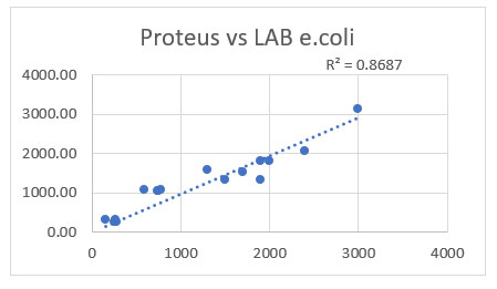correlation between the Proteus readings and the samples sent to the laboratory