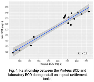 Fig 4. A graph to show the relationship between the Proteus BOD and laboratory BOD during install of in post settlement tanks
