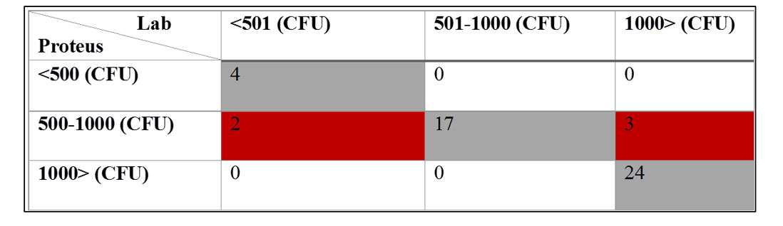 Table showing agreement between bathing water classification based on Proteus measurements and laboratory measurements of E. coli